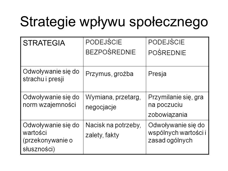 Strategie wpływu społecznego