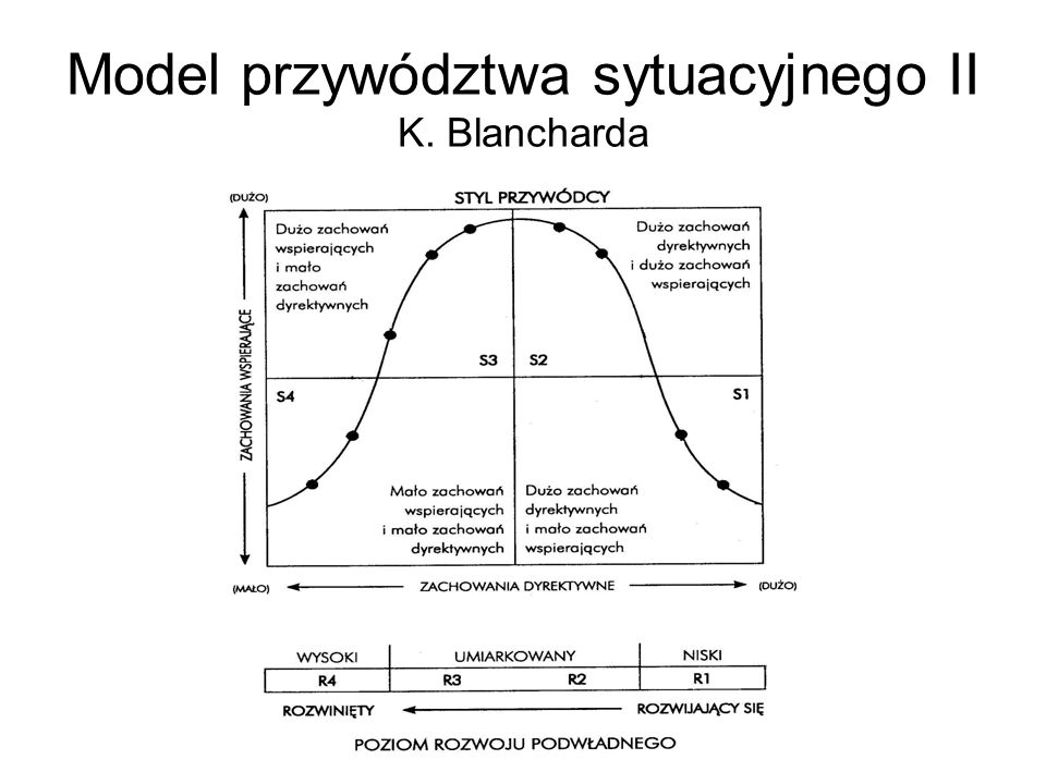 Model przywództwa sytuacyjnego II K. Blancharda