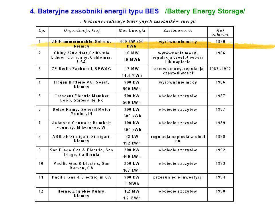4. Bateryjne zasobniki energii typu BES /Battery Energy Storage/