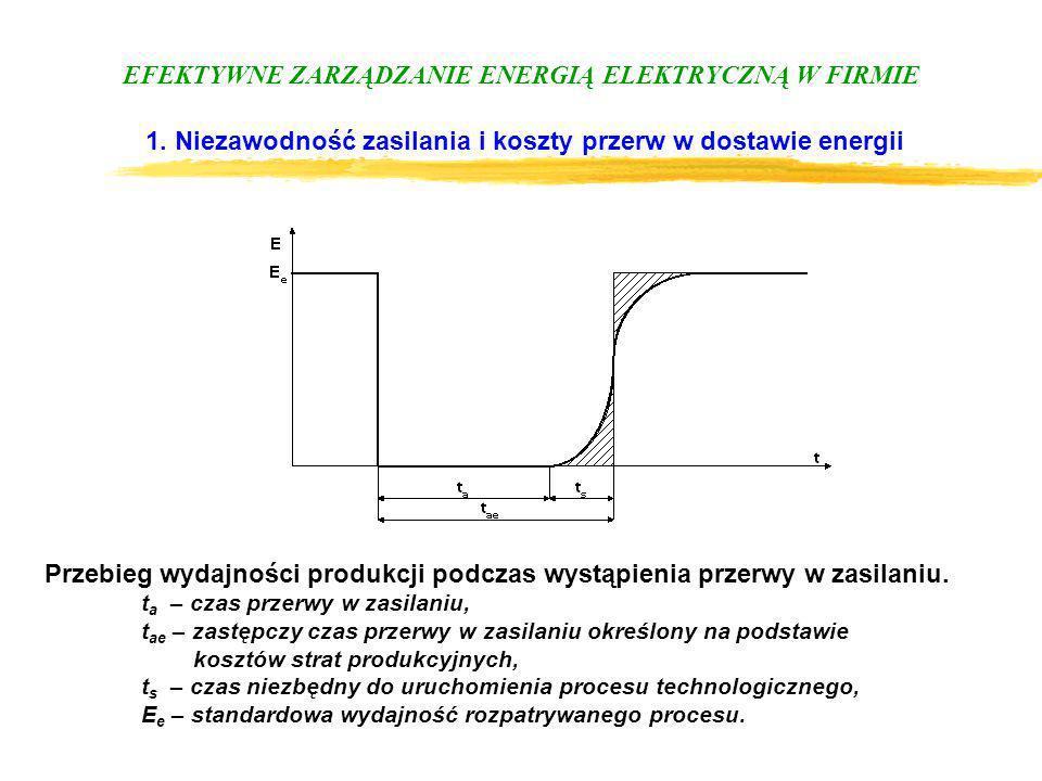 Przebieg wydajności produkcji podczas wystąpienia przerwy w zasilaniu.