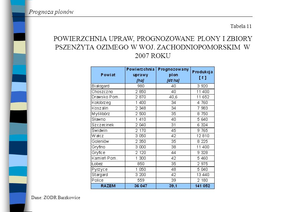 Prognoza plonówTabela 11. POWIERZCHNIA UPRAW, PROGNOZOWANE PLONY I ZBIORY PSZENŻYTA OZIMEGO W WOJ. ZACHODNIOPOMORSKIM W 2007 ROKU.