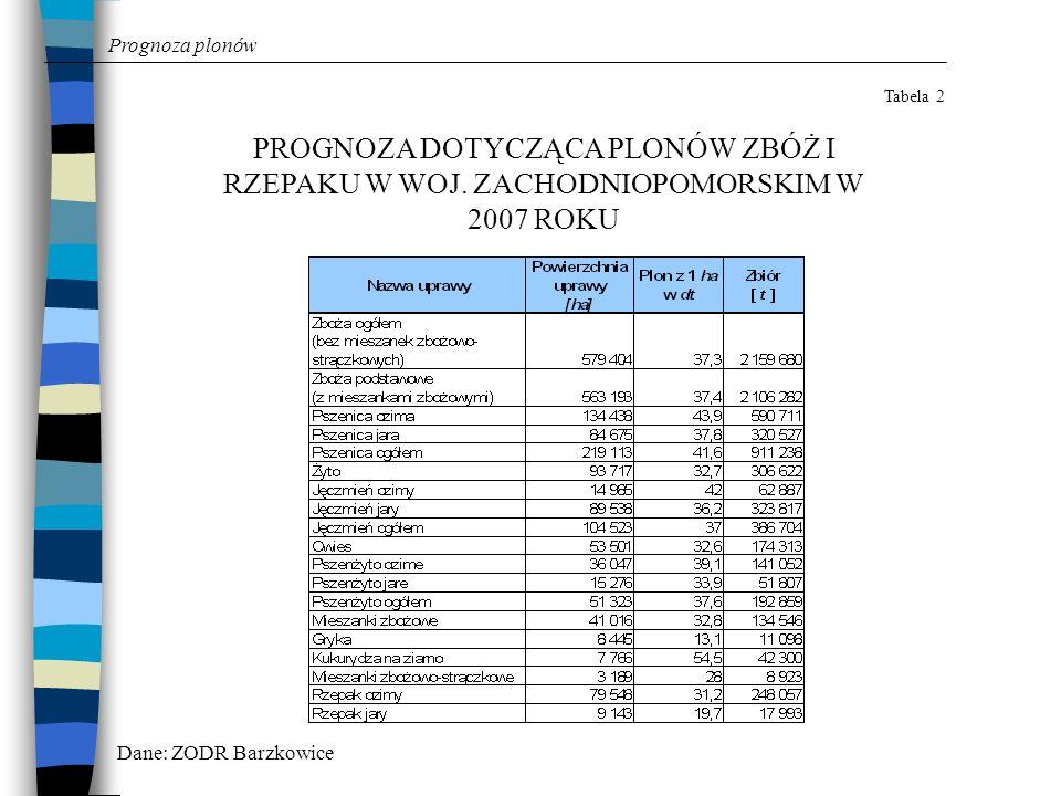 Prognoza plonówTabela 2. PROGNOZA DOTYCZĄCA PLONÓW ZBÓŻ I RZEPAKU W WOJ. ZACHODNIOPOMORSKIM W 2007 ROKU.