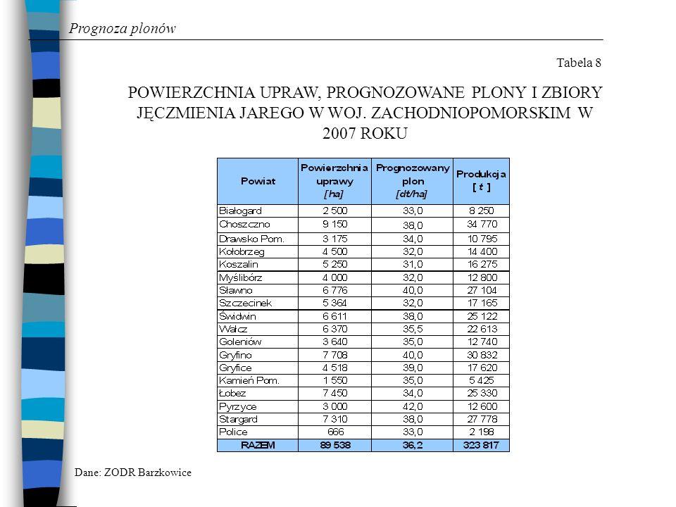 Prognoza plonów Tabela 8. POWIERZCHNIA UPRAW, PROGNOZOWANE PLONY I ZBIORY JĘCZMIENIA JAREGO W WOJ. ZACHODNIOPOMORSKIM W 2007 ROKU.