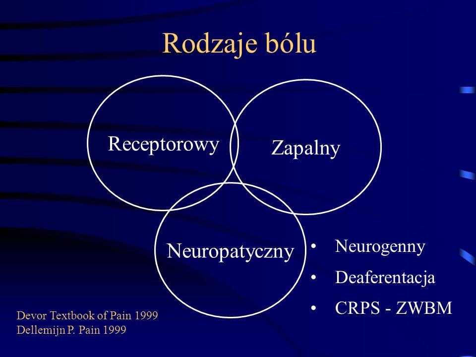 Rodzaje bólu Receptorowy Zapalny Neuropatyczny Neurogenny