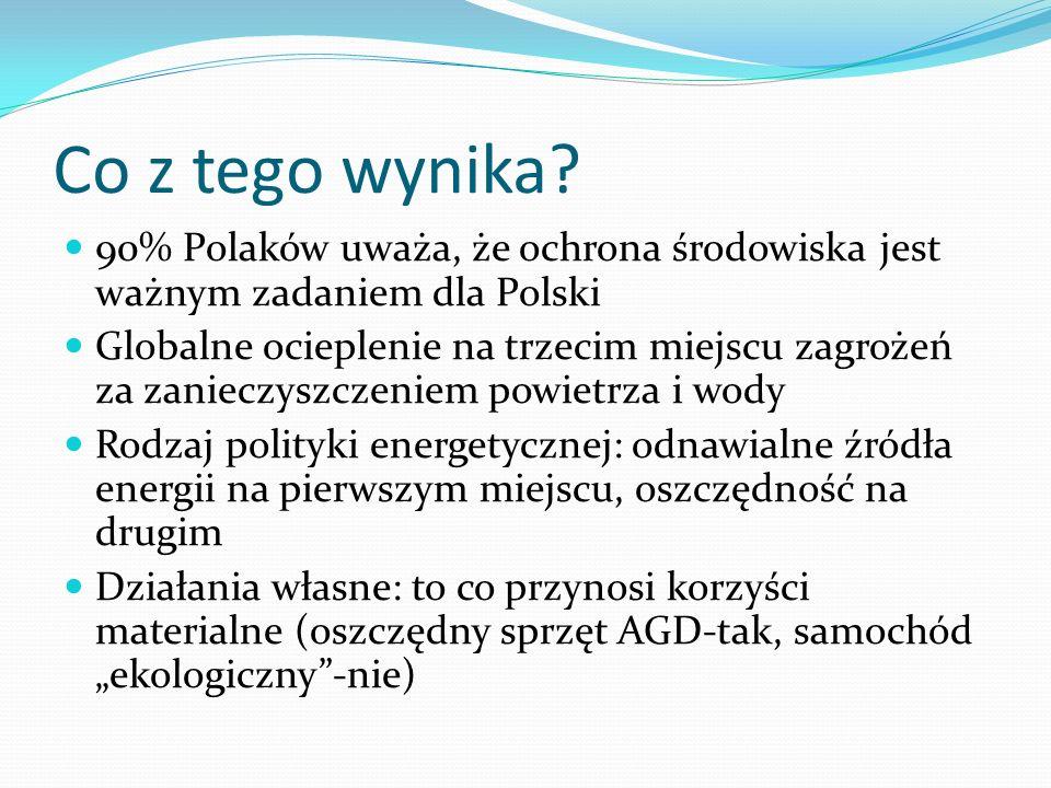 Co z tego wynika 90% Polaków uważa, że ochrona środowiska jest ważnym zadaniem dla Polski.