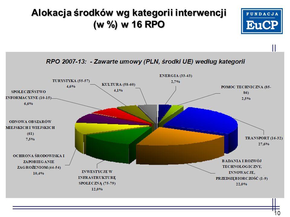 Alokacja środków wg kategorii interwencji (w %) w 16 RPO