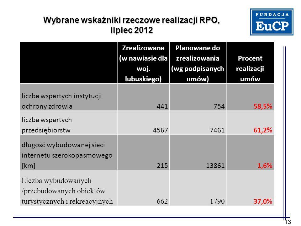 Wybrane wskaźniki rzeczowe realizacji RPO, lipiec 2012