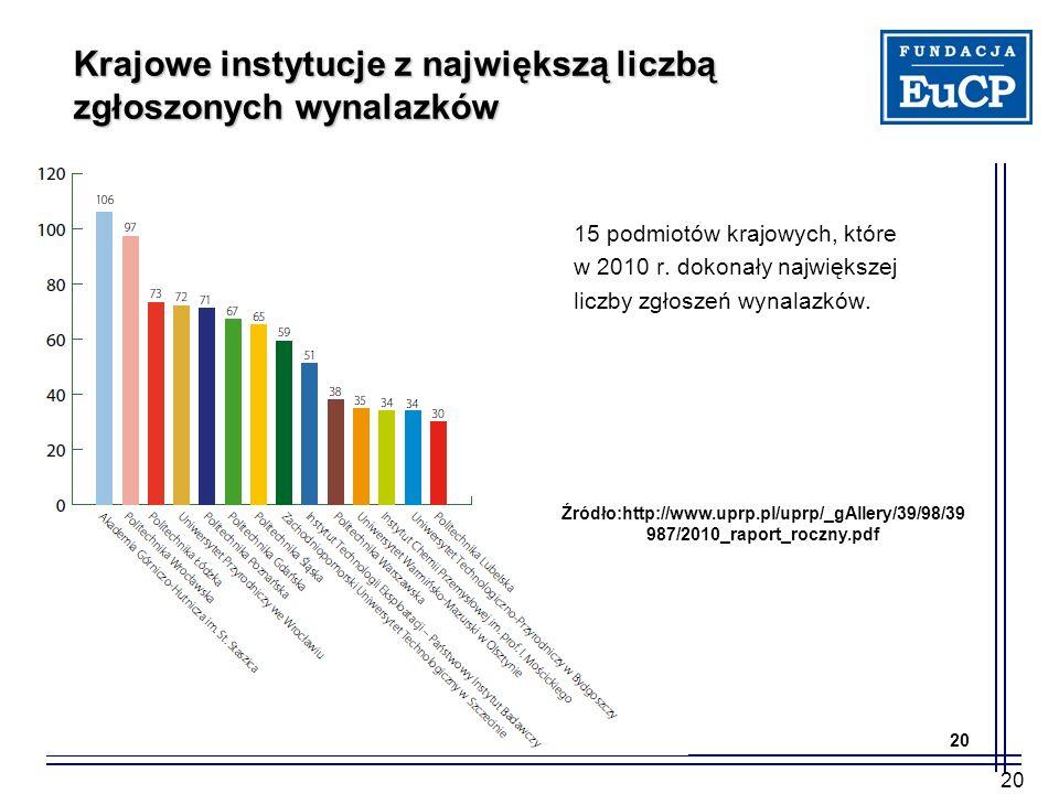 Krajowe instytucje z największą liczbą zgłoszonych wynalazków