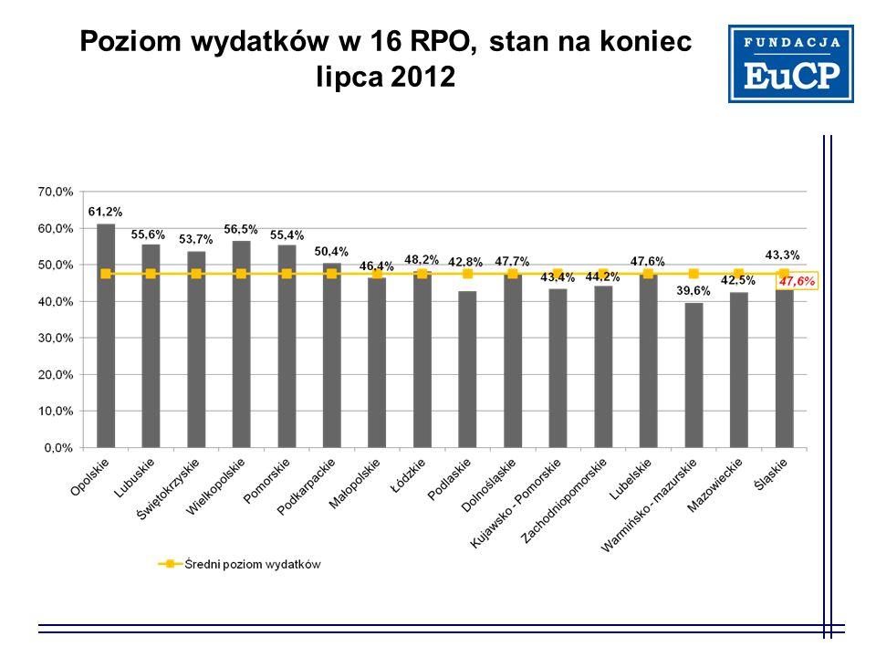 Poziom wydatków w 16 RPO, stan na koniec lipca 2012