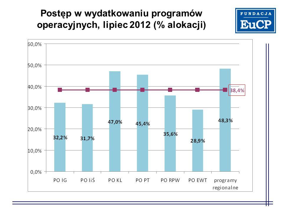 Postęp w wydatkowaniu programów operacyjnych, lipiec 2012 (% alokacji)