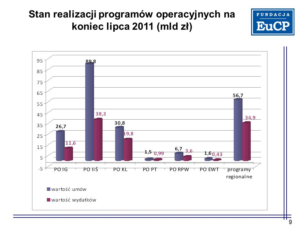 Stan realizacji programów operacyjnych na koniec lipca 2011 (mld zł)