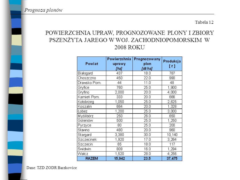 Prognoza plonów Tabela 12. POWIERZCHNIA UPRAW, PROGNOZOWANE PLONY I ZBIORY PSZENŻYTA JAREGO W WOJ. ZACHODNIOPOMORSKIM W 2008 ROKU.
