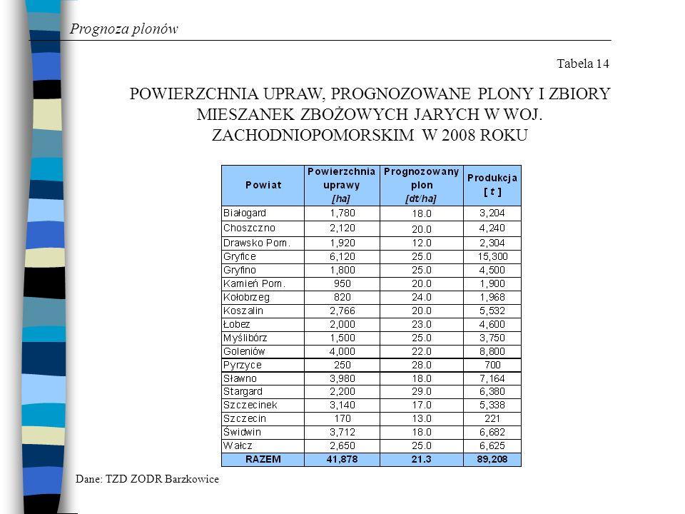 Prognoza plonów Tabela 14. POWIERZCHNIA UPRAW, PROGNOZOWANE PLONY I ZBIORY MIESZANEK ZBOŻOWYCH JARYCH W WOJ. ZACHODNIOPOMORSKIM W 2008 ROKU.