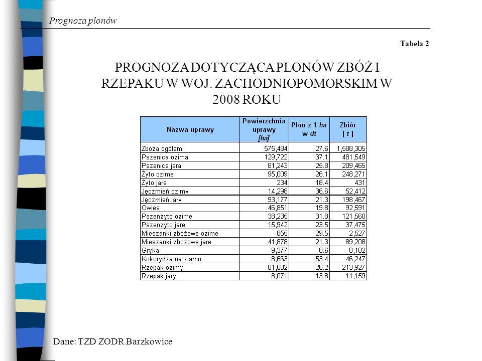Prognoza plonów Tabela 2. PROGNOZA DOTYCZĄCA PLONÓW ZBÓŻ I RZEPAKU W WOJ. ZACHODNIOPOMORSKIM W 2008 ROKU.