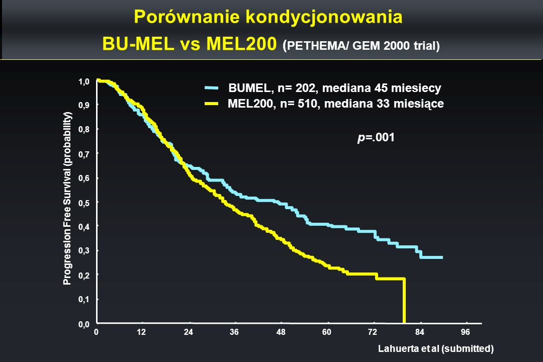 Porównanie kondycjonowania BU-MEL vs MEL200 (PETHEMA/ GEM 2000 trial)