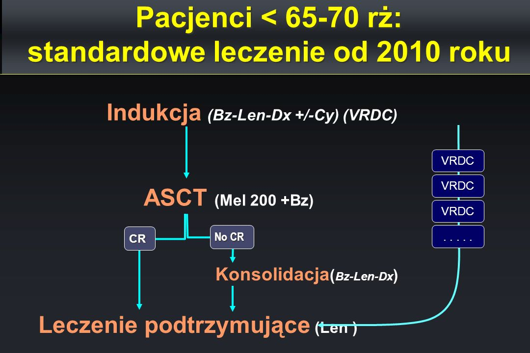 Pacjenci < 65-70 rż: standardowe leczenie od 2010 roku