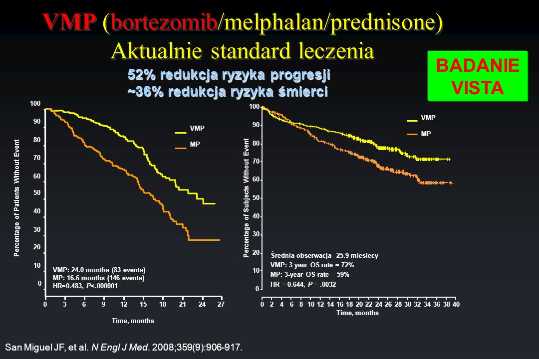 VMP (bortezomib/melphalan/prednisone) Aktualnie standard leczenia