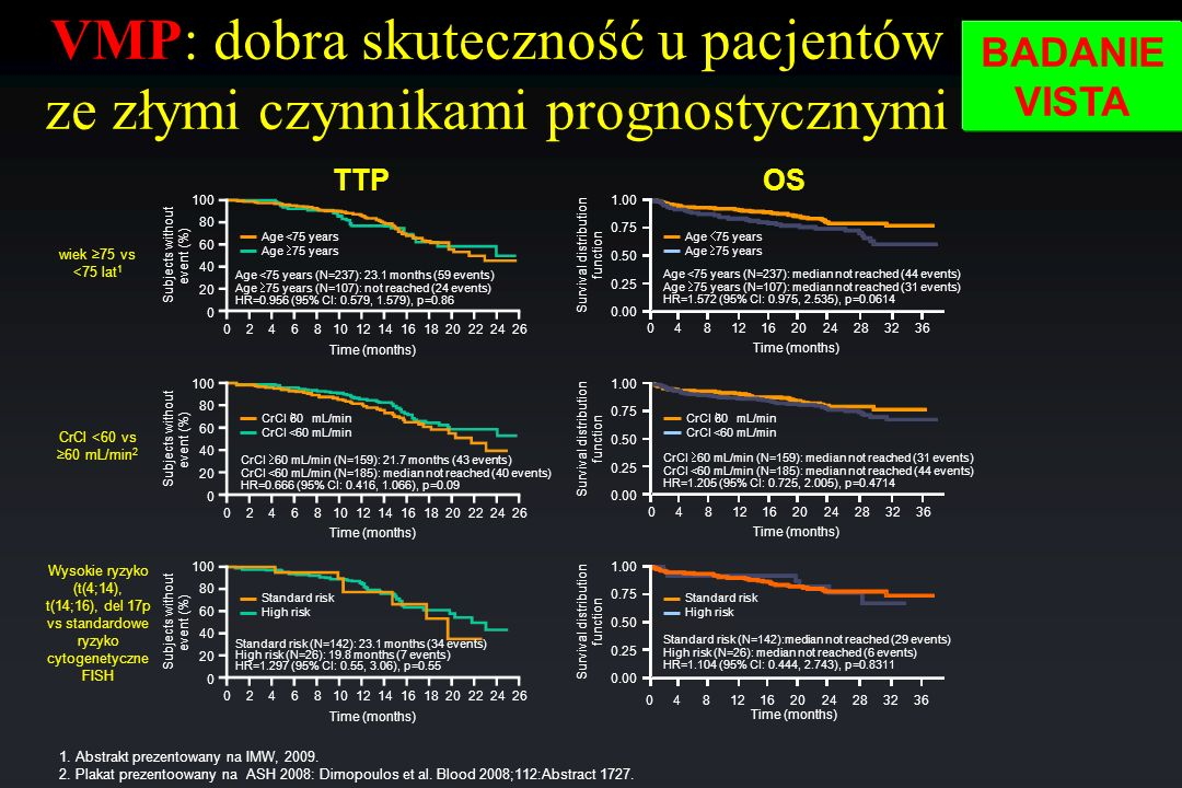 VMP: dobra skuteczność u pacjentów ze złymi czynnikami prognostycznymi
