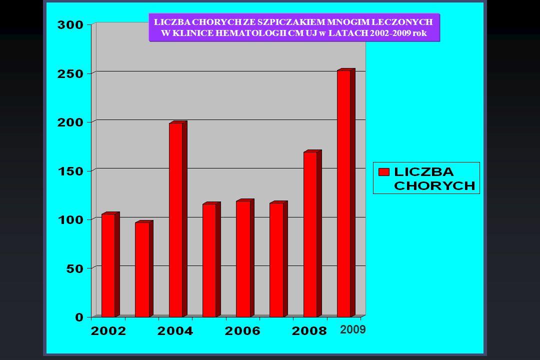 2009 LICZBA CHORYCH ZE SZPICZAKIEM MNOGIM LECZONYCH