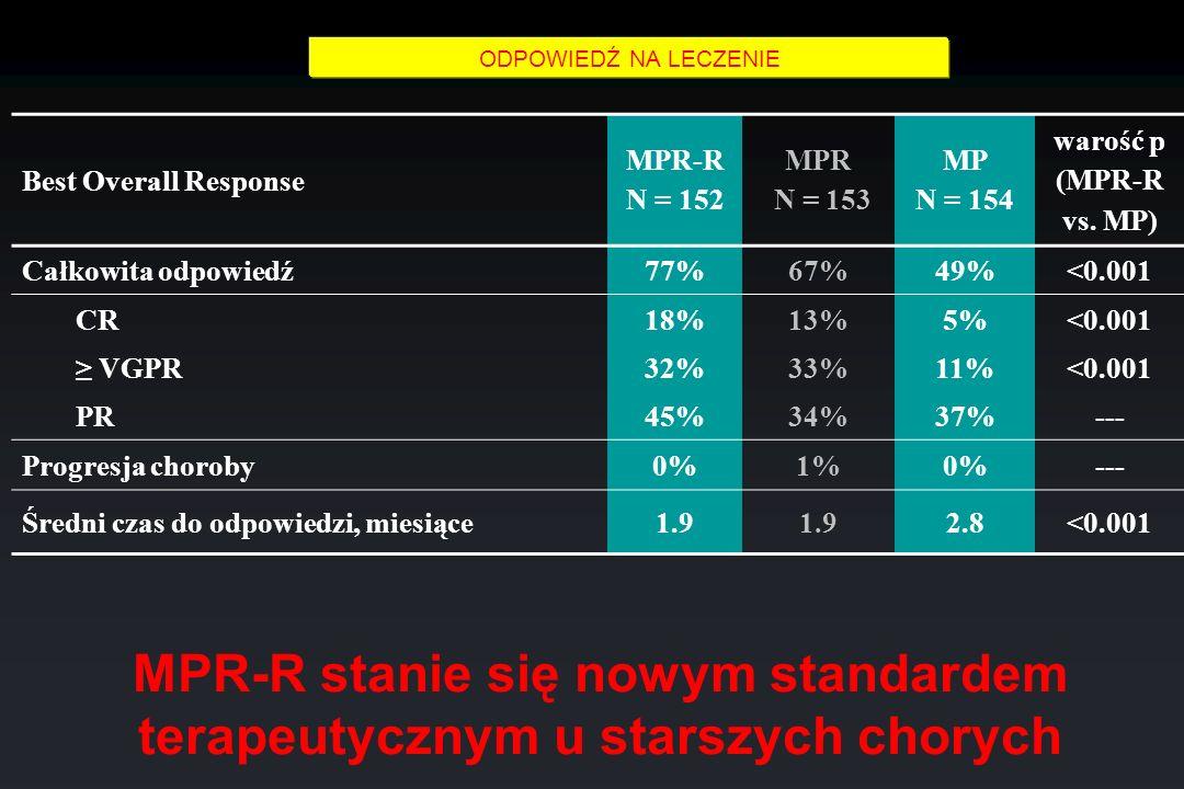 MPR-R stanie się nowym standardem terapeutycznym u starszych chorych