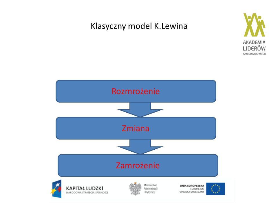 Klasyczny model K.Lewina