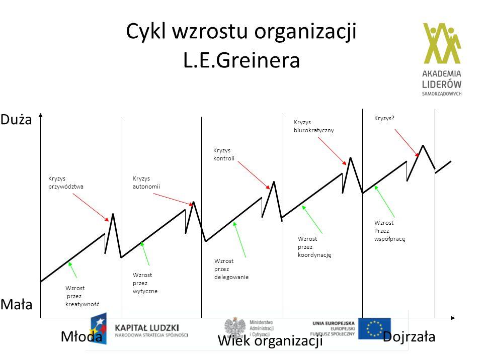 Cykl wzrostu organizacji L.E.Greinera
