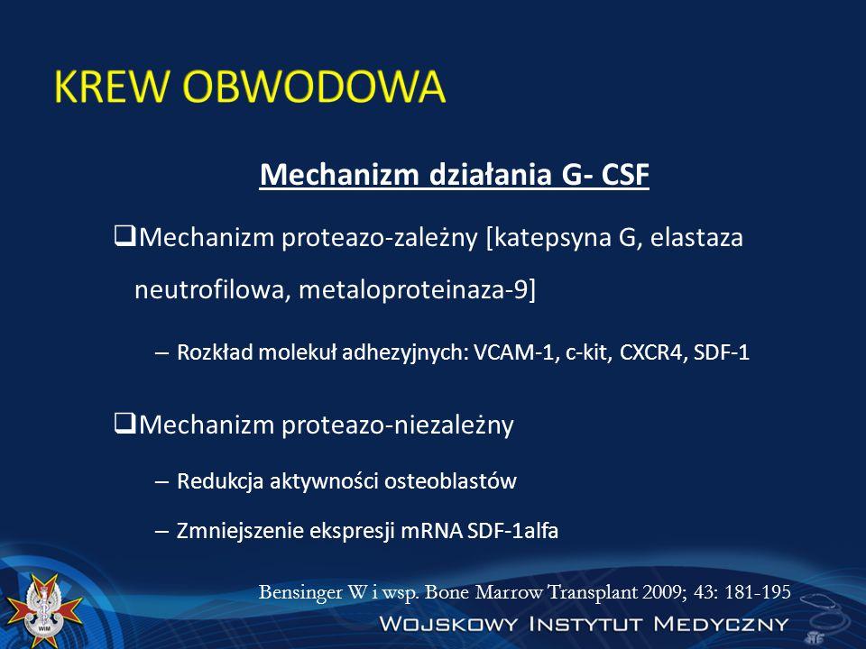 Mechanizm działania G- CSF