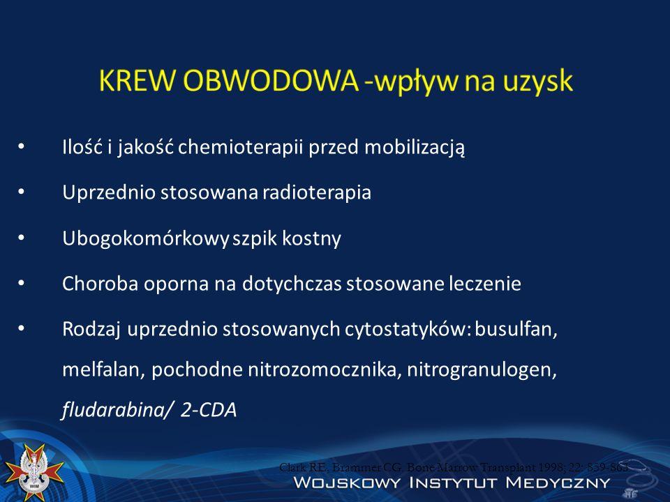 KREW OBWODOWA -wpływ na uzysk