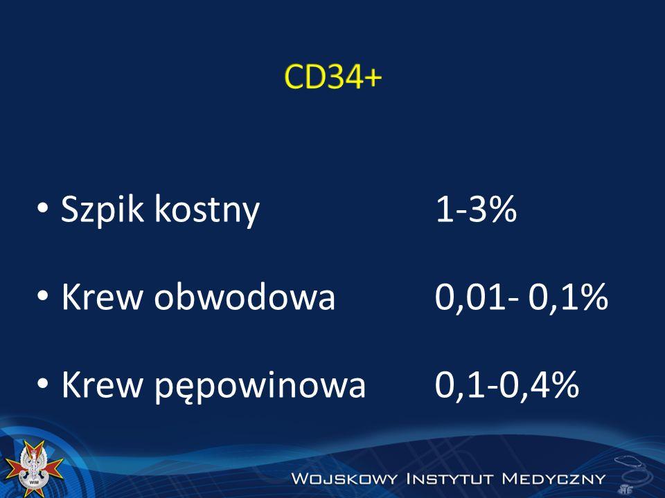 Szpik kostny 1-3% Krew obwodowa 0,01- 0,1% Krew pępowinowa 0,1-0,4%