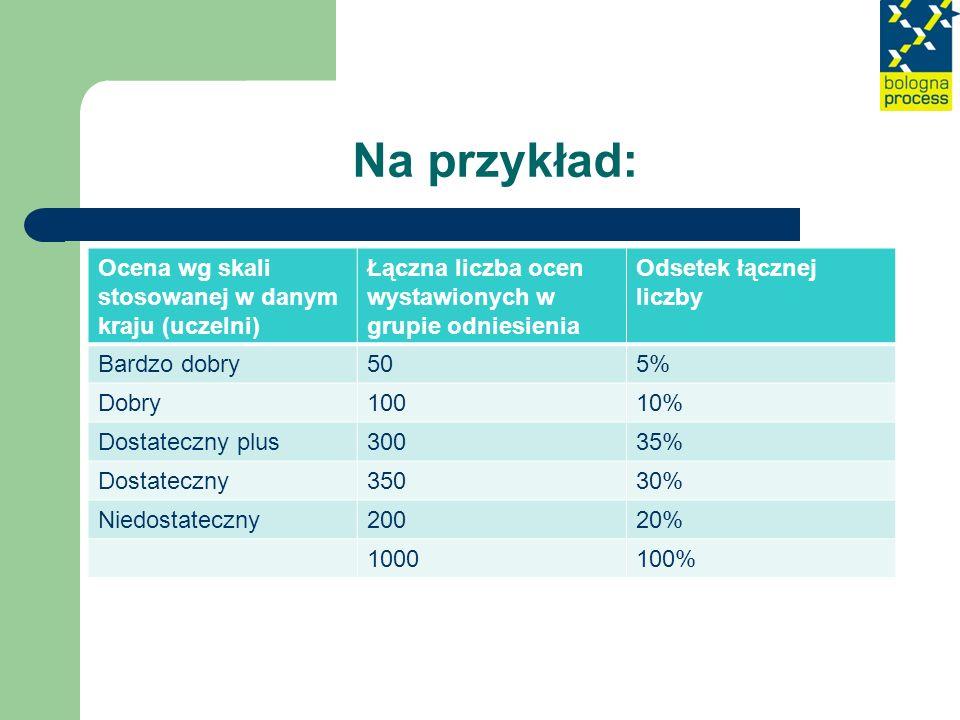 Na przykład: Ocena wg skali stosowanej w danym kraju (uczelni)