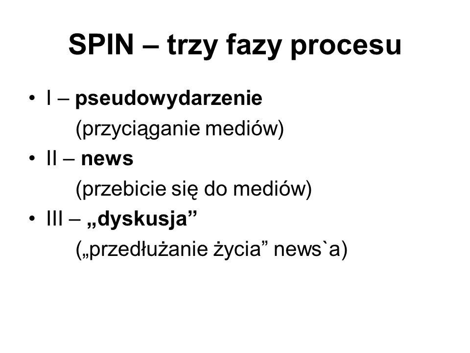 SPIN – trzy fazy procesu