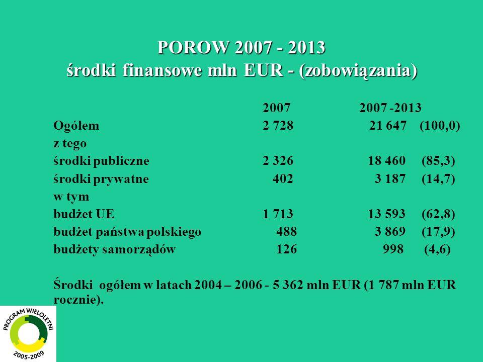 POROW 2007 - 2013 środki finansowe mln EUR - (zobowiązania)