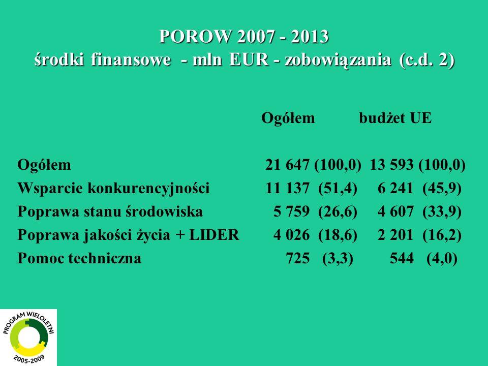 POROW 2007 - 2013 środki finansowe - mln EUR - zobowiązania (c.d. 2)
