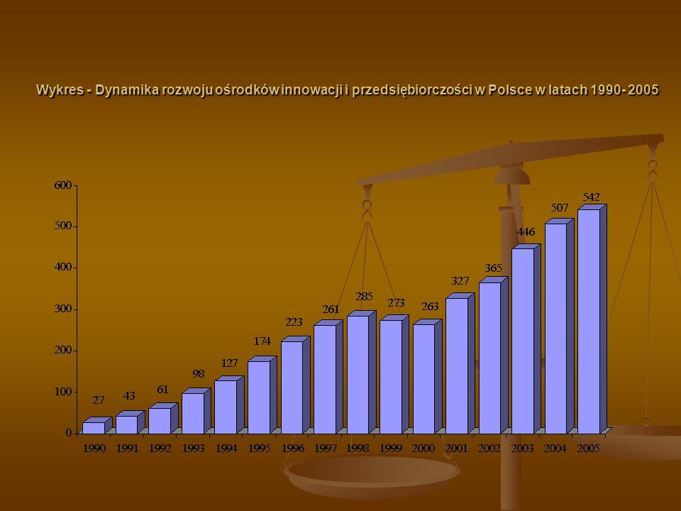 Wykres - Dynamika rozwoju ośrodków innowacji i przedsiębiorczości w Polsce w latach 1990- 2005