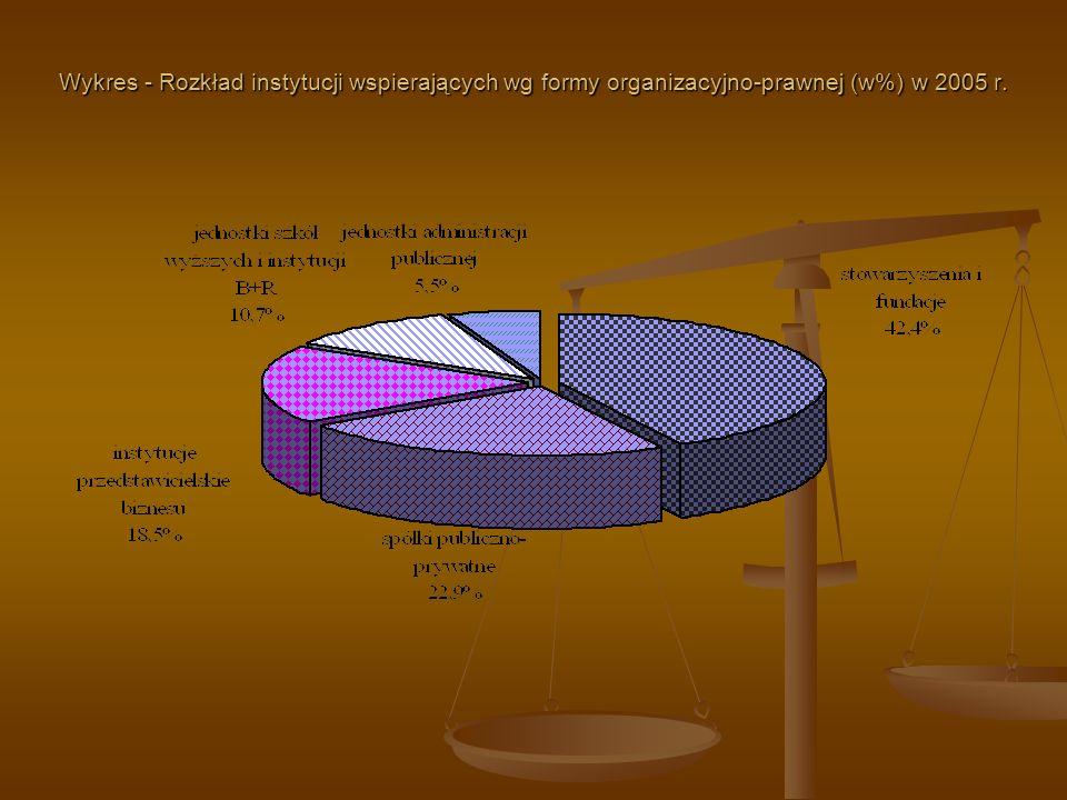 Wykres - Rozkład instytucji wspierających wg formy organizacyjno-prawnej (w%) w 2005 r.