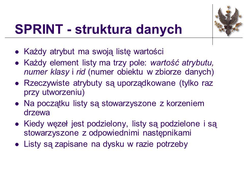 SPRINT - struktura danych