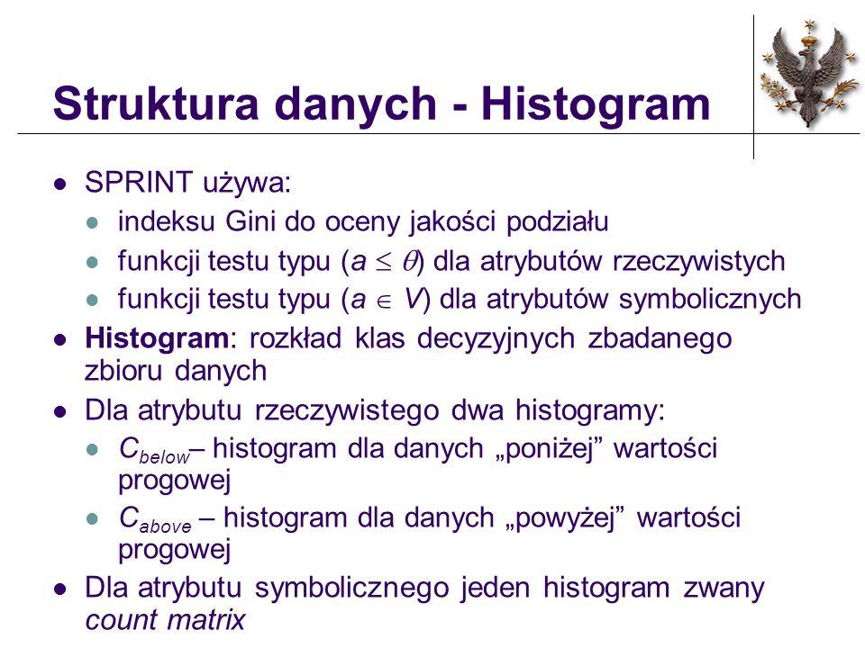 Struktura danych - Histogram