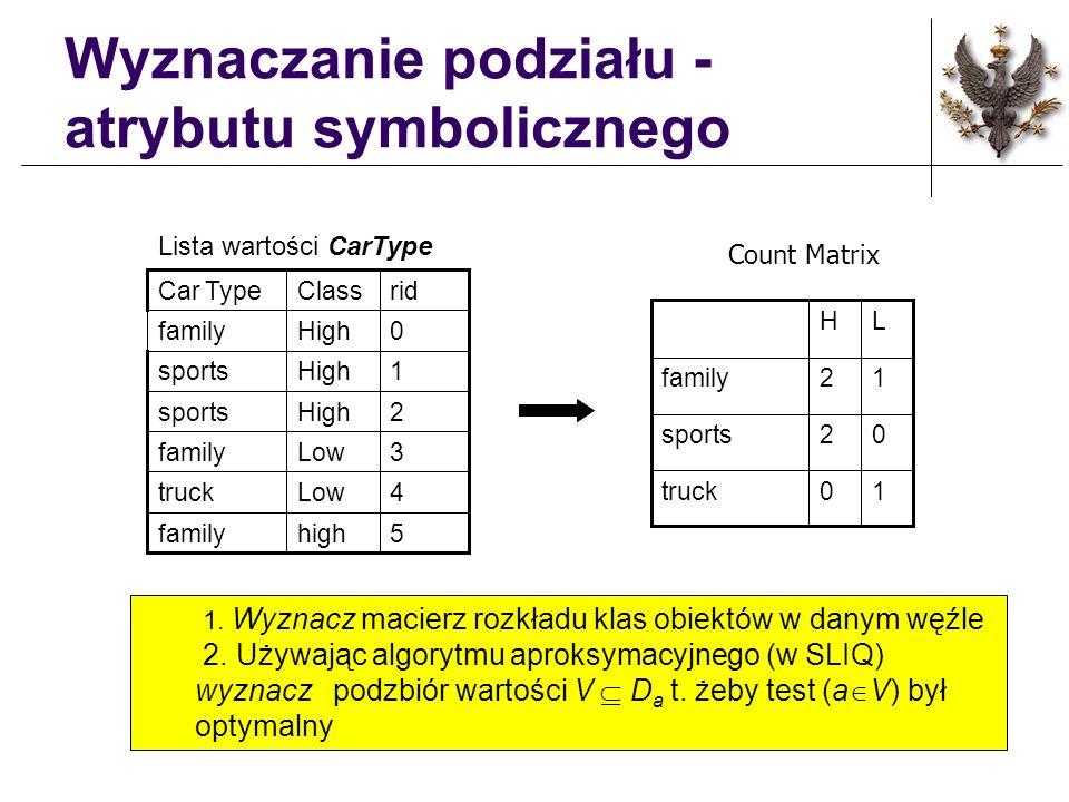 Wyznaczanie podziału -atrybutu symbolicznego