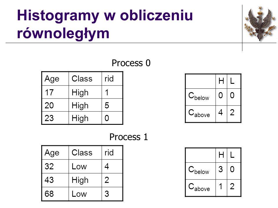 Histogramy w obliczeniu równoległym