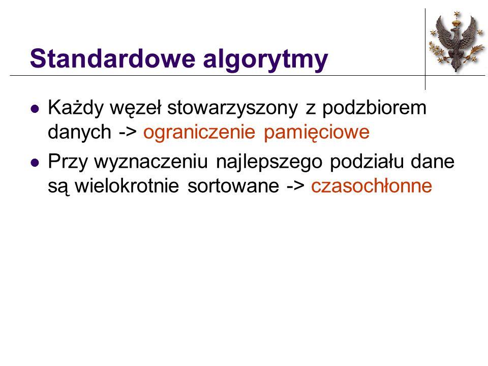 Standardowe algorytmy