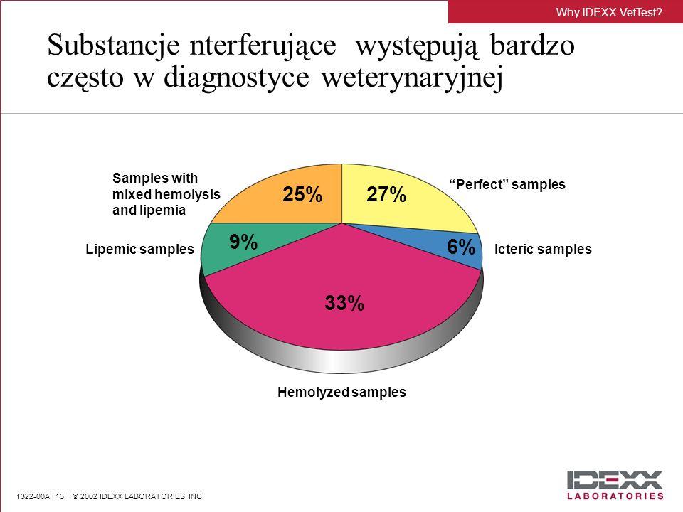 Why IDEXX VetTest Substancje nterferujące występują bardzo często w diagnostyce weterynaryjnej. Samples with mixed hemolysis and lipemia.