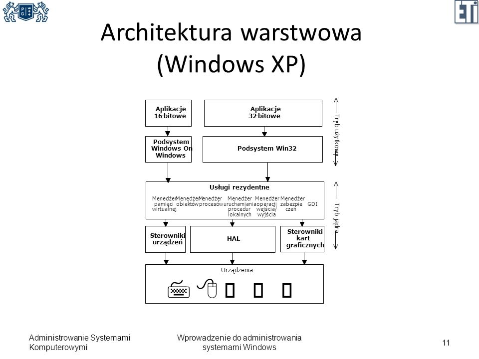 Architektura warstwowa (Windows XP)