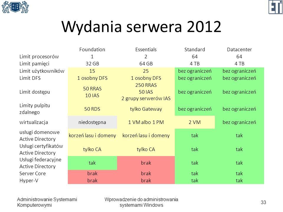 Wprowadzenie do administrowania systemami Windows
