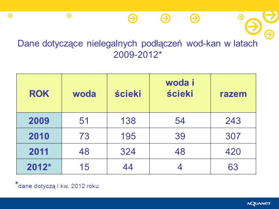 Dane dotyczące nielegalnych podłączeń wod-kan w latach 2009-2012*