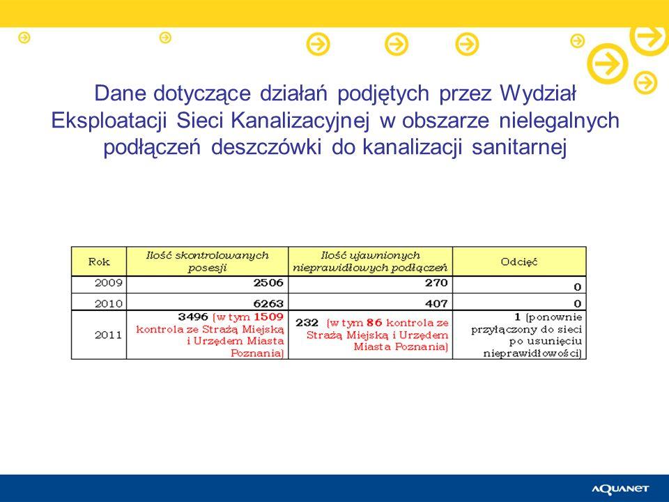 Dane dotyczące działań podjętych przez Wydział Eksploatacji Sieci Kanalizacyjnej w obszarze nielegalnych podłączeń deszczówki do kanalizacji sanitarnej