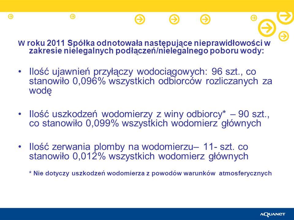 W roku 2011 Spółka odnotowała następujące nieprawidłowości w zakresie nielegalnych podłączeń/nielegalnego poboru wody: