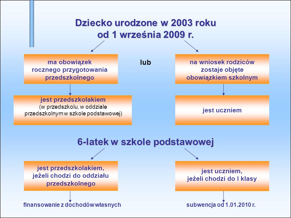 Dziecko urodzone w 2003 roku od 1 września 2009 r.