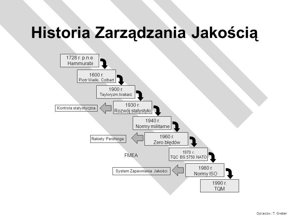 Historia Zarządzania Jakością