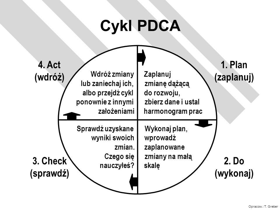 Cykl PDCA 1. Plan (zaplanuj) 2. Do (wykonaj) 3. Check (sprawdź) 4. Act