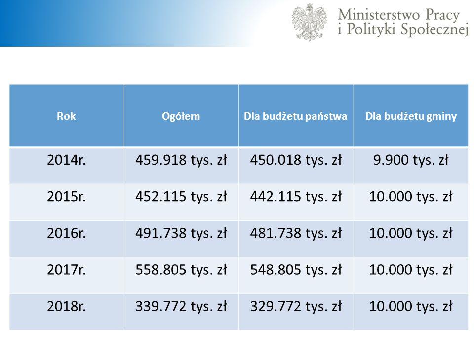 Rok Ogółem. Dla budżetu państwa. Dla budżetu gminy. 2014r. 459.918 tys. zł. 450.018 tys. zł. 9.900 tys. zł.